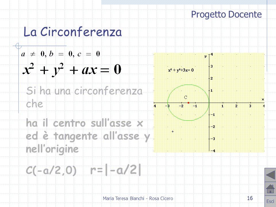 Progetto Docente Esci Maria Teresa Bianchi - Rosa Cicero 16 Si ha una circonferenza che ha il centro sullasse x ed è tangente allasse y nellorigine C(