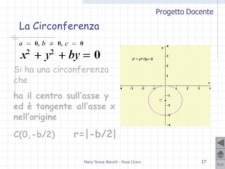 Progetto Docente Esci Maria Teresa Bianchi - Rosa Cicero 17 Si ha una circonferenza che ha il centro sullasse y ed è tangente allasse x nellorigine C(