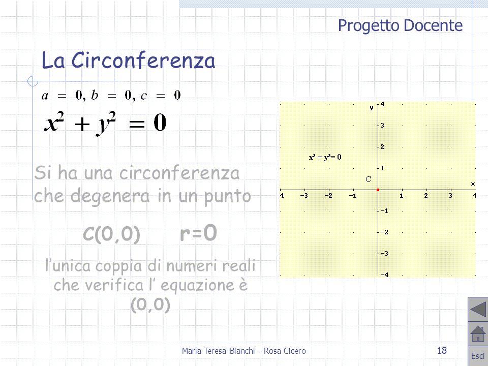 Progetto Docente Esci Maria Teresa Bianchi - Rosa Cicero 18 Si ha una circonferenza che degenera in un punto C(0,0) r=0 lunica coppia di numeri reali