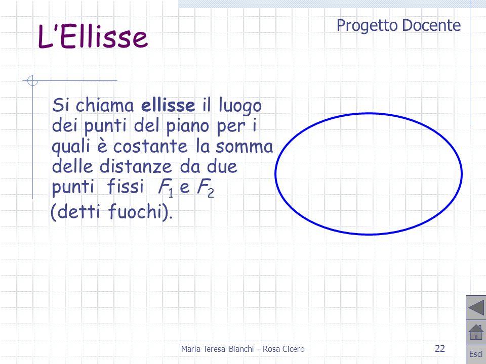 Progetto Docente Esci Maria Teresa Bianchi - Rosa Cicero 22 LEllisse Si chiama ellisse il luogo dei punti del piano per i quali è costante la somma de