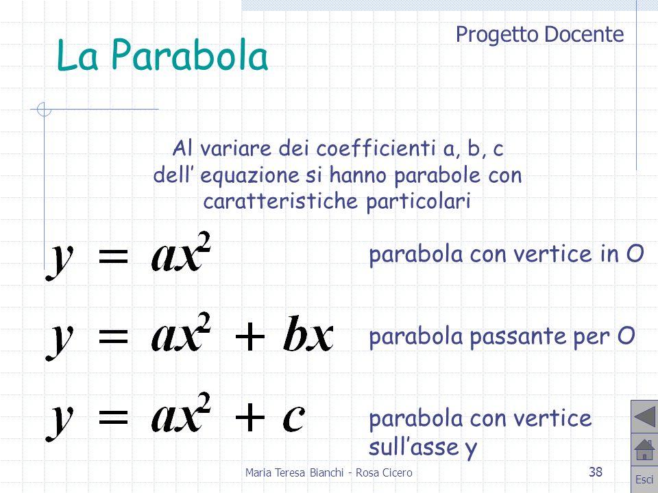 Progetto Docente Esci Maria Teresa Bianchi - Rosa Cicero 38 La Parabola Al variare dei coefficienti a, b, c dell equazione si hanno parabole con carat