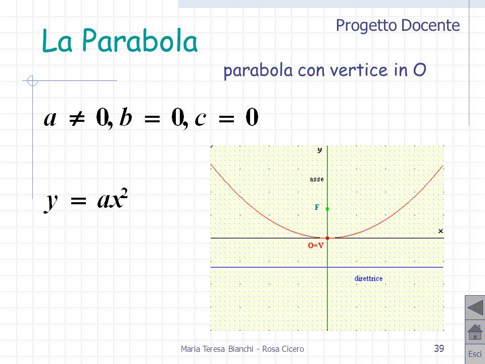 Progetto Docente Esci Maria Teresa Bianchi - Rosa Cicero 39 La Parabola parabola con vertice in O