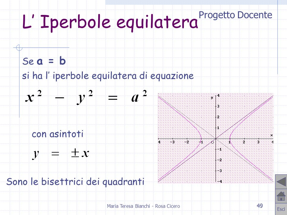 Progetto Docente Esci Maria Teresa Bianchi - Rosa Cicero 49 L Iperbole equilatera Se a = b si ha l iperbole equilatera di equazione Sono le bisettrici