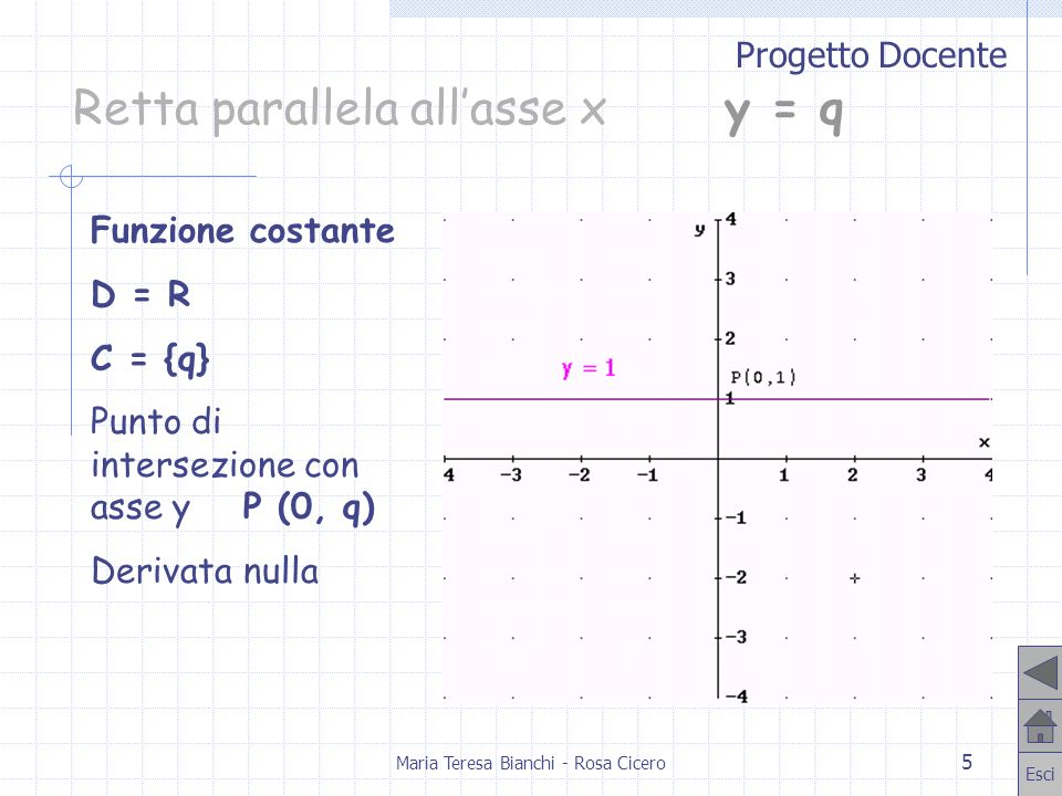 Progetto Docente Esci Maria Teresa Bianchi - Rosa Cicero 6 Retta per loriginey = m x D = R C = R Punto di intersezione con assi O (0, 0) Derivata y = m crescente se m>0 decrescente se m<0