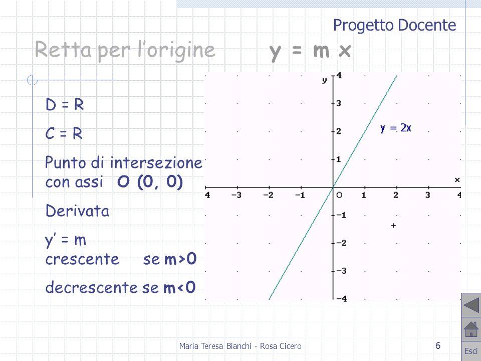 Progetto Docente Esci Maria Teresa Bianchi - Rosa Cicero 7 Rettay = mx + q m e q diversi da 0 Funzione lineare D = R C = R Punti di intersezione con assi: A (0,q), B (- q/m,0) Derivata y = m crescente se m>0 decrescente se m<0