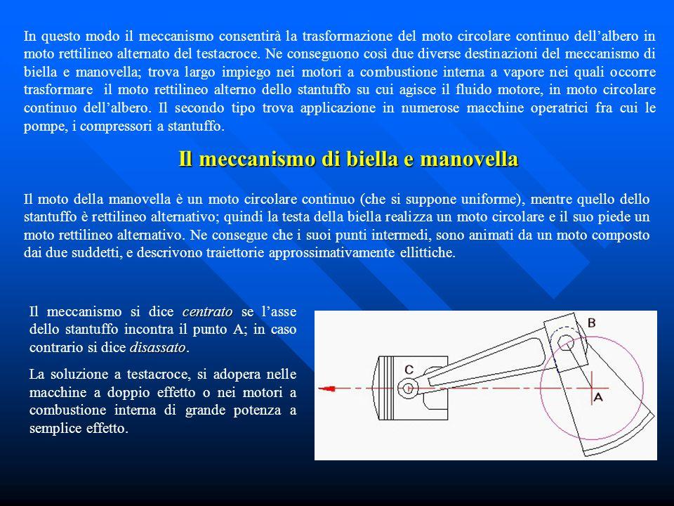 Il meccanismo di biella e manovella In questo modo il meccanismo consentirà la trasformazione del moto circolare continuo dellalbero in moto rettiline