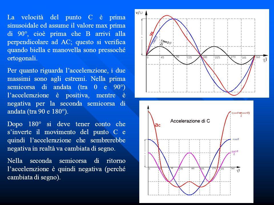 La velocità del punto C è prima sinusoidale ed assume il valore max prima di 90°, cioè prima che B arrivi alla perpendicolare ad AC; questo si verific