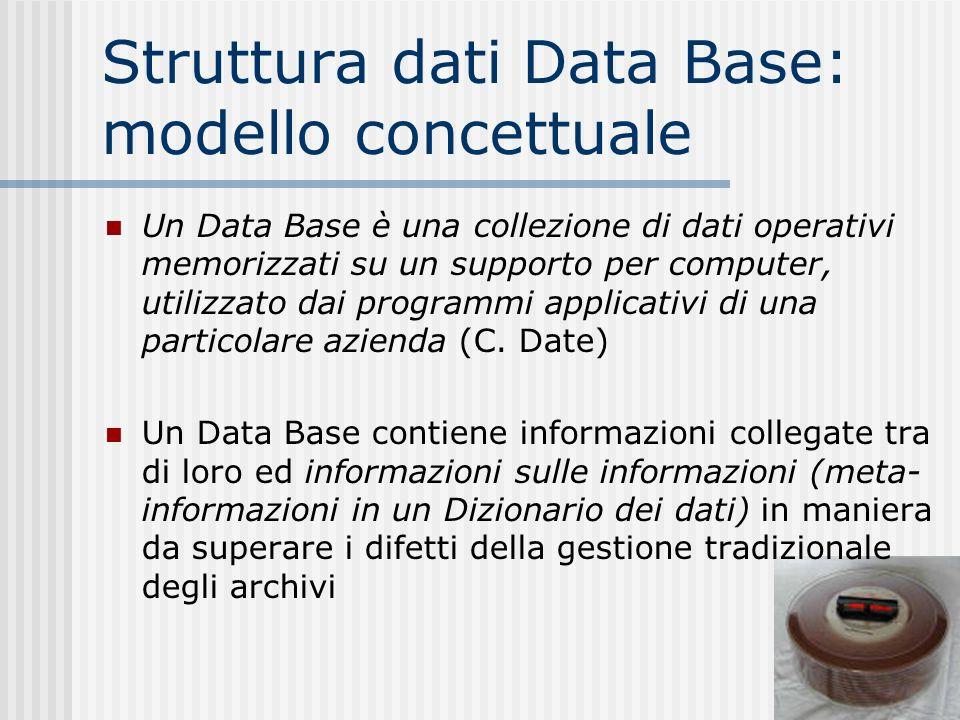 Struttura dati Data Base: modello concettuale Un Data Base è una collezione di dati operativi memorizzati su un supporto per computer, utilizzato dai