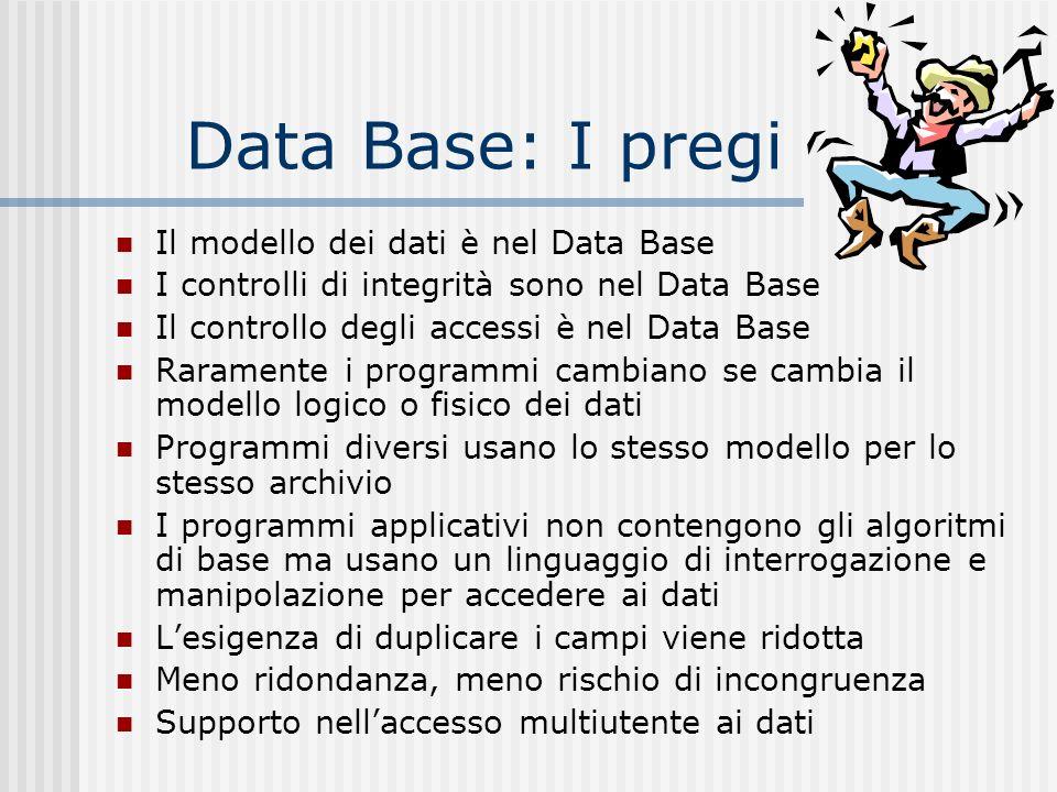Data Base: I pregi Il modello dei dati è nel Data Base I controlli di integrità sono nel Data Base Il controllo degli accessi è nel Data Base Rarament