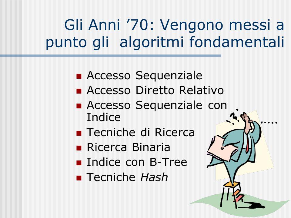 Gli Anni 70: Vengono messi a punto gli algoritmi fondamentali Accesso Sequenziale Accesso Diretto Relativo Accesso Sequenziale con Indice Tecniche di
