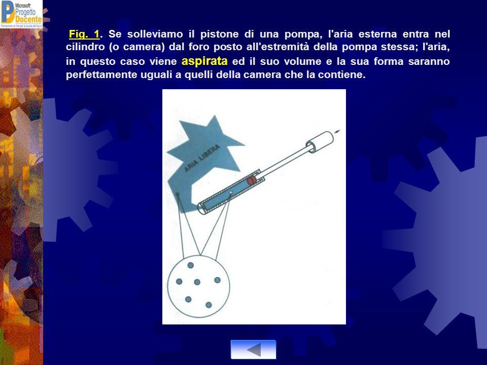 Fig. 1. Se solleviamo il pistone di una pompa, l'aria esterna entra nel cilindro (o camera) dal foro posto all'estremità della pompa stessa; l'aria, i