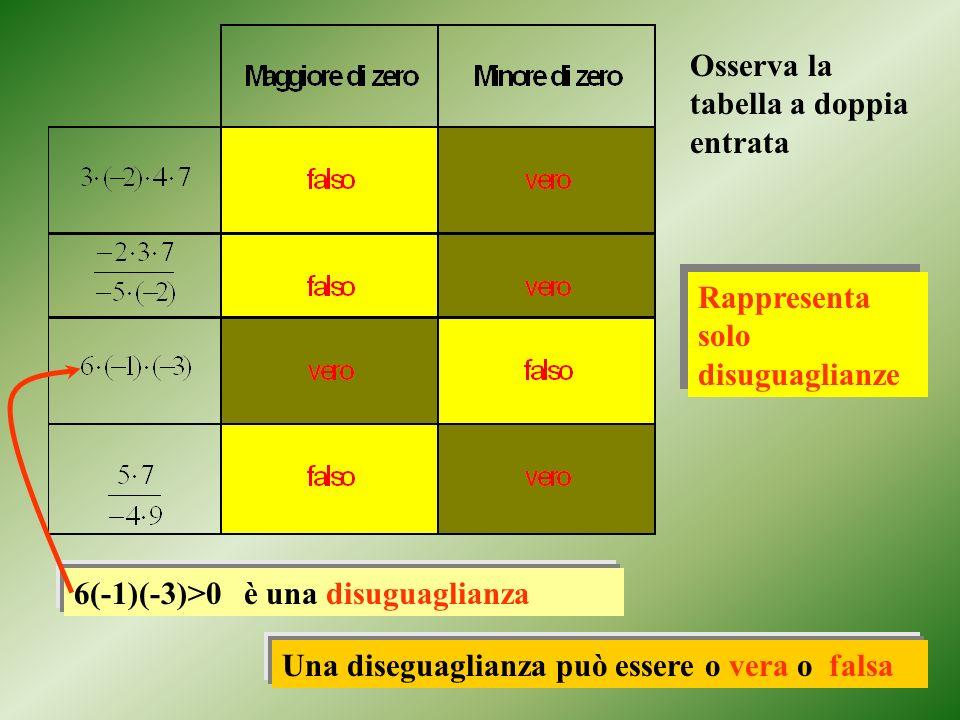 Osserva la tabella a doppia entrata Rappresenta solo disuguaglianze Rappresenta solo disuguaglianze 6(-1)(-3)>0 è una disuguaglianza Una diseguaglianz