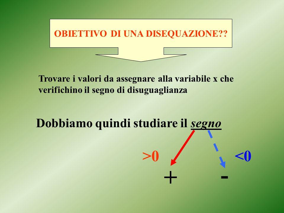 OBIETTIVO DI UNA DISEQUAZIONE?? Trovare i valori da assegnare alla variabile x che verifichino il segno di disuguaglianza Dobbiamo quindi studiare il