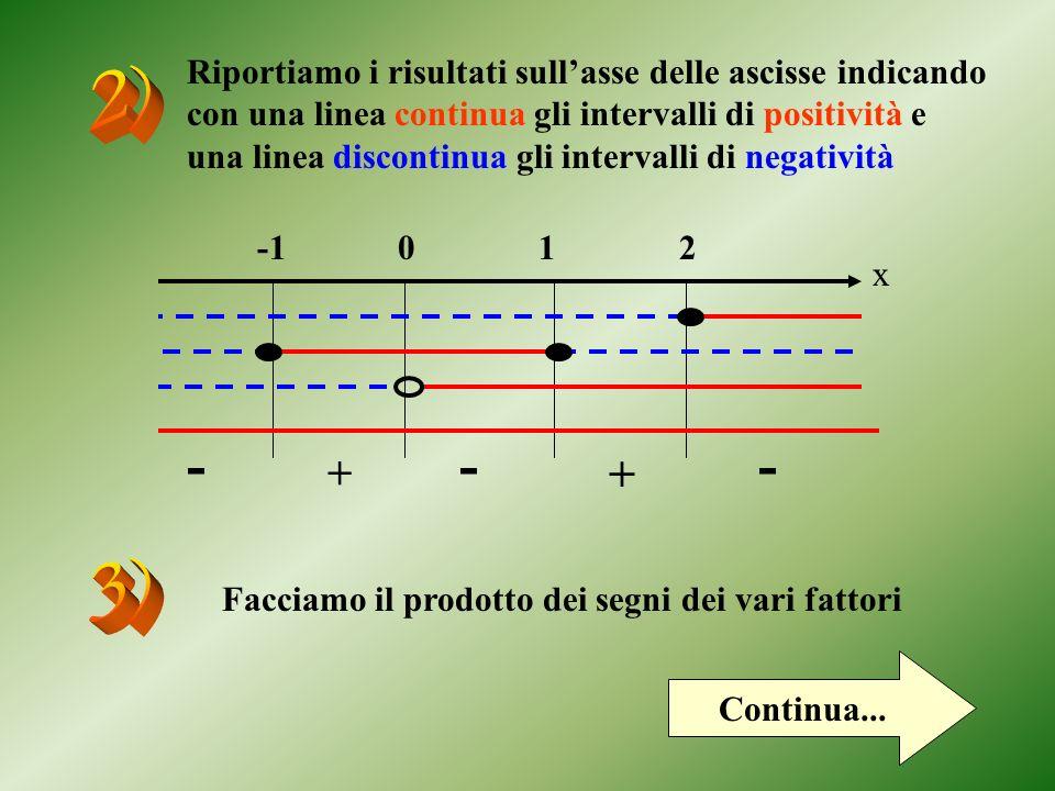 Riportiamo i risultati sullasse delle ascisse indicando con una linea continua gli intervalli di positività e una linea discontinua gli intervalli di