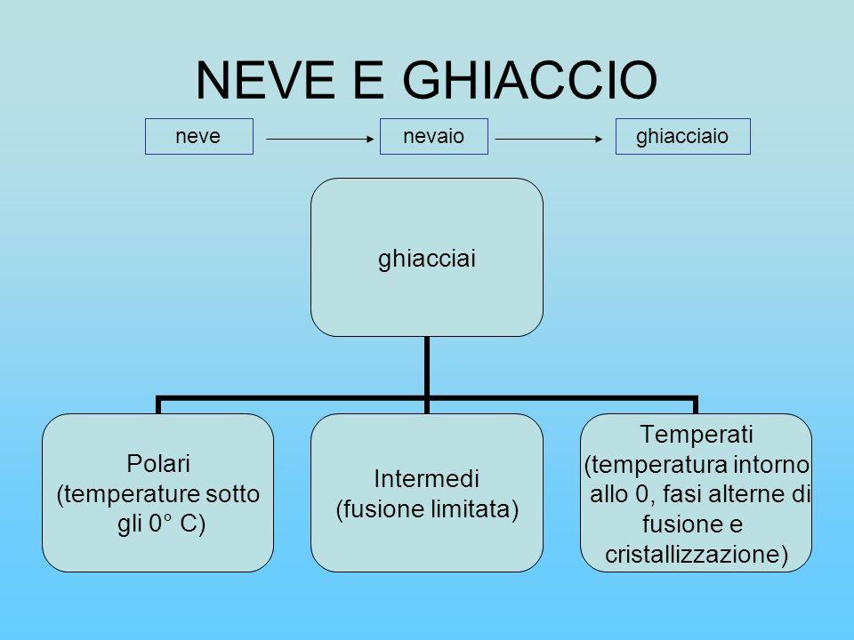 NEVE E GHIACCIO nevenevaioghiacciaio ghiacciai Polari (temperature sotto gli 0° C) Intermedi (fusione limitata) Temperati (temperatura intorno allo 0,