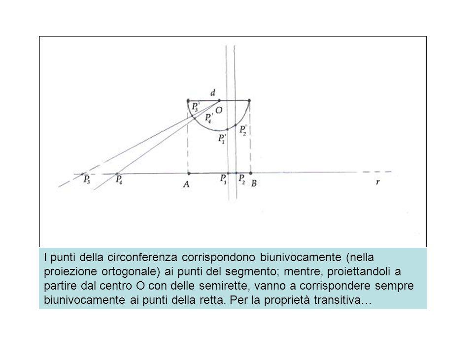 I punti della circonferenza corrispondono biunivocamente (nella proiezione ortogonale) ai punti del segmento; mentre, proiettandoli a partire dal cent