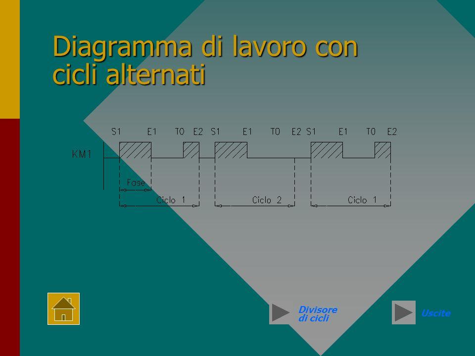 Diagramma di lavoro con cicli alternati Divisore di cicli Uscite
