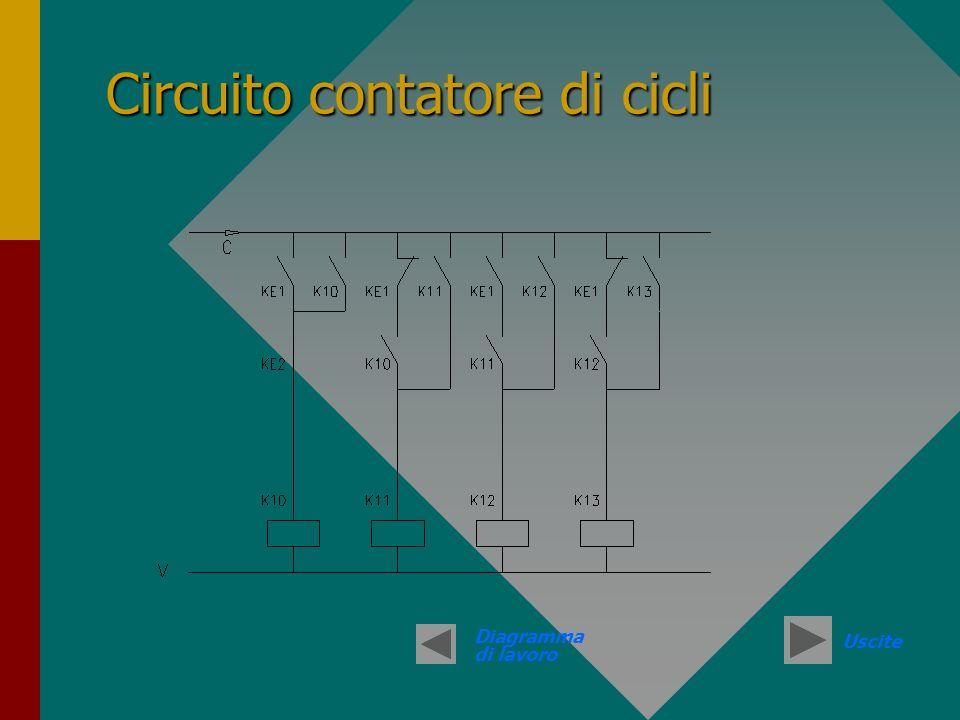 Circuito contatore di cicli Diagramma di lavoro Uscite