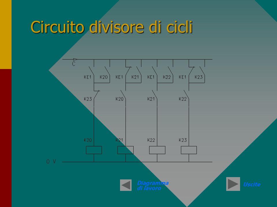 Circuito divisore di cicli Diagramma di lavoro Uscite