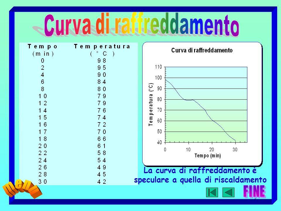 9 La curva di raffreddamento è speculare a quella di riscaldamento