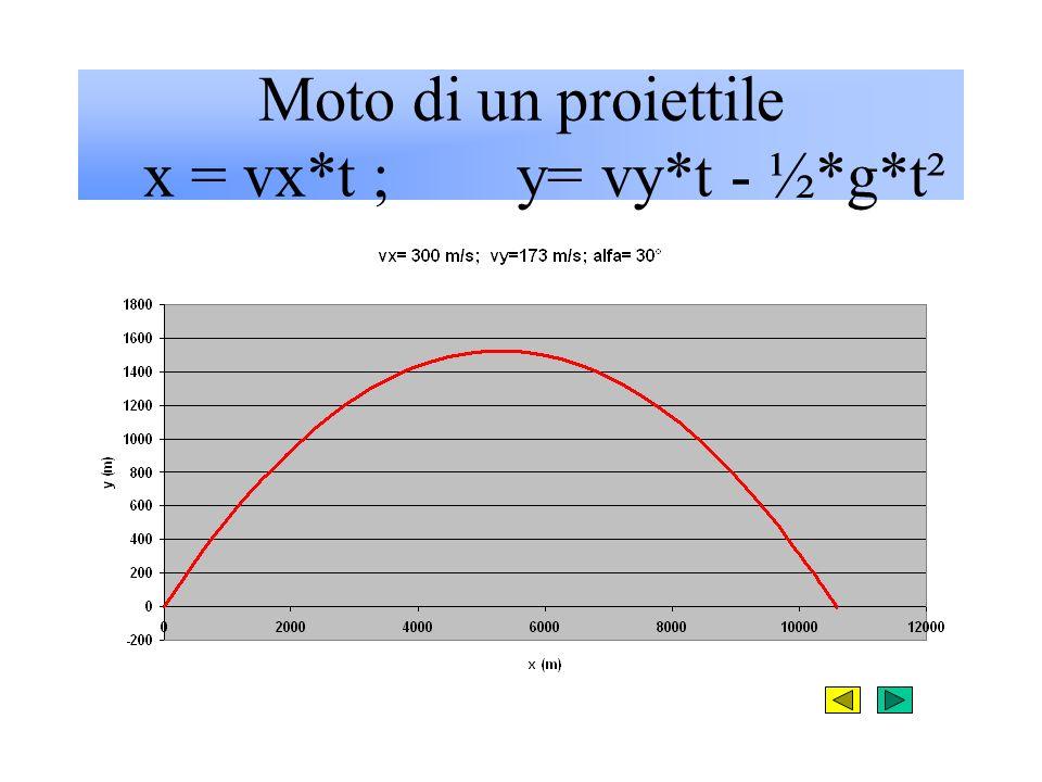 Moto di un proiettile x = vx*t ; y= vy*t - ½*g*t²