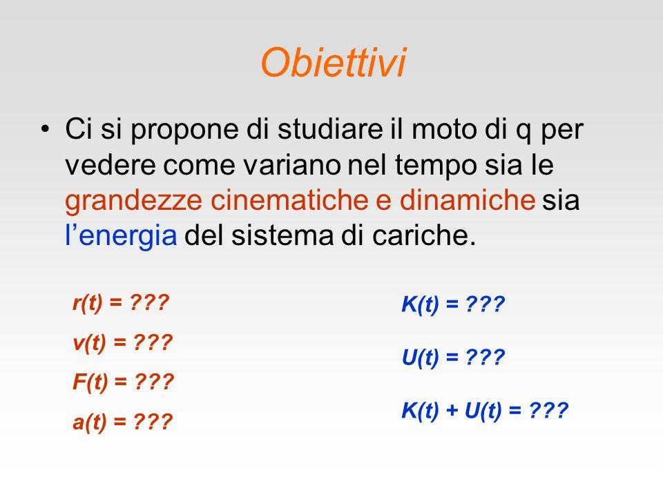 Obiettivi Ci si propone di studiare il moto di q per vedere come variano nel tempo sia le grandezze cinematiche e dinamiche sia lenergia del sistema di cariche.