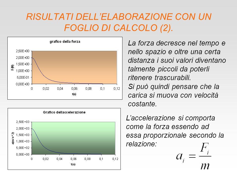 RISULTATI DELLELABORAZIONE CON UN FOGLIO DI CALCOLO (2).
