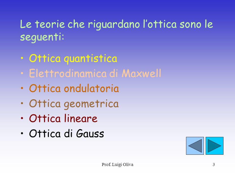 Prof. Luigi Oliva3 Le teorie che riguardano lottica sono le seguenti: Ottica quantistica Elettrodinamica di Maxwell Ottica ondulatoria Ottica geometri