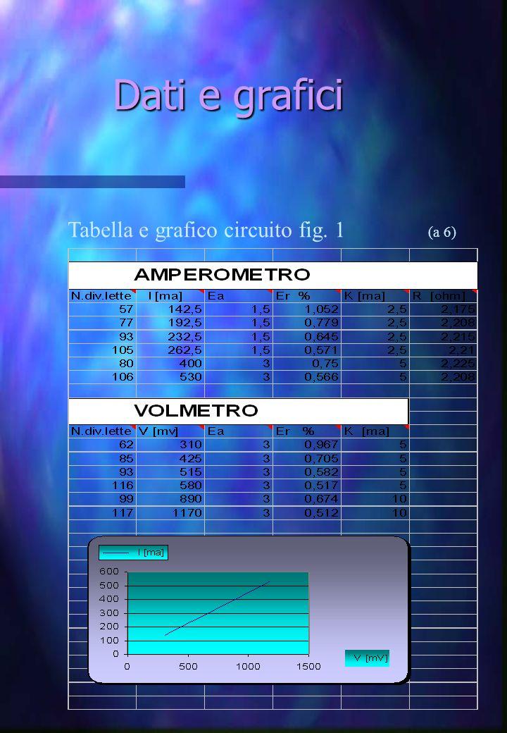 Dati e grafici Dati e grafici (a 6) Tabella e grafico circuito fig. 1