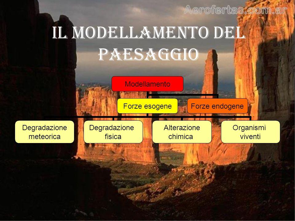 Il modellamento del paesaggio Modellamento Forze esogene Degradazione meteorica Degradazione fisica Alterazione chimica Organismi viventi Forze endoge