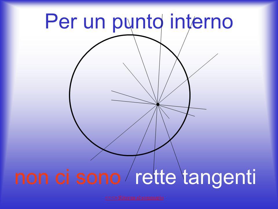 Sommario Home page Per un punto interno Per un punto sulla circonferenza La retta tangente si determina Esempio n° 1 Esempio n° 2 Esempio n° 3 Esempio