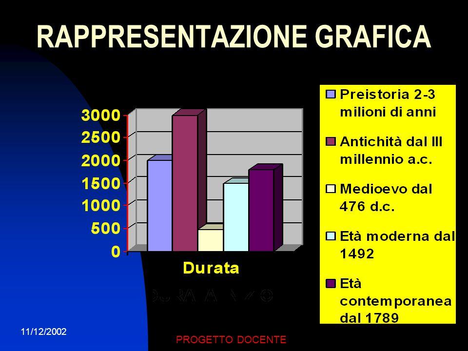 11/12/2002 PROGETTO DOCENTE Mappa Concettuale