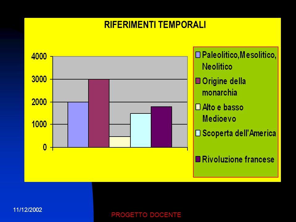 11/12/2002 PROGETTO DOCENTE RAPPRESENTAZIONE GRAFICA
