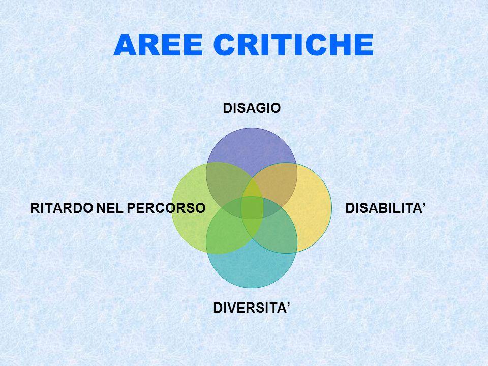 AREE CRITICHE DISAGIO DISABILITA DIVERSITA RITARDO NEL PERCORSO
