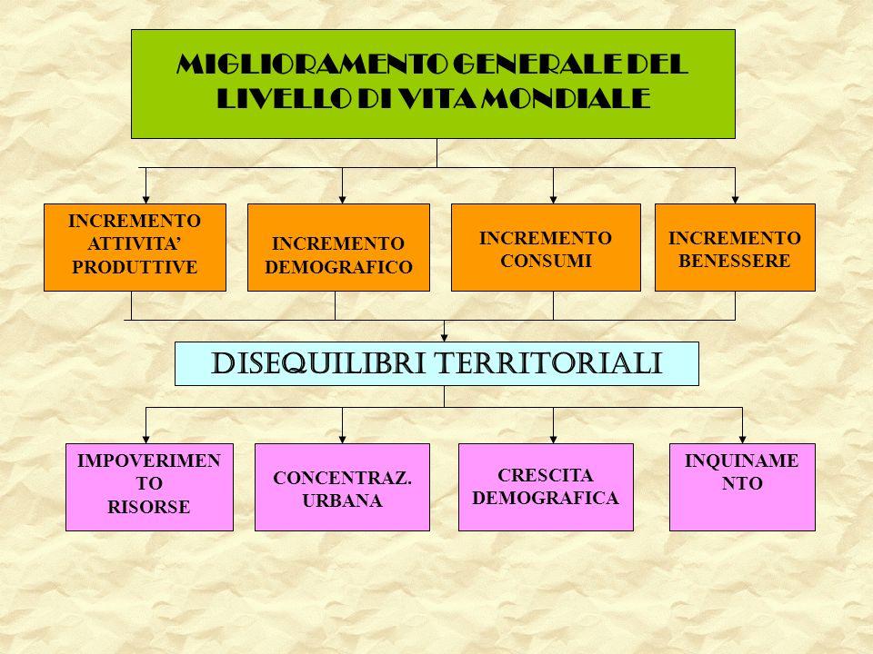 INCREMENTO ATTIVITA PRODUTTIVE CONCENTRAZ. URBANA CRESCITA DEMOGRAFICA INCREMENTO BENESSERE DISEQUILIBRI TERRITORIALI IMPOVERIMEN TO RISORSE INQUINAME