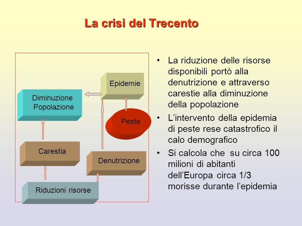 La crisi del Trecento La riduzione delle risorse disponibili portò alla denutrizione e attraverso carestie alla diminuzione della popolazione Linterve