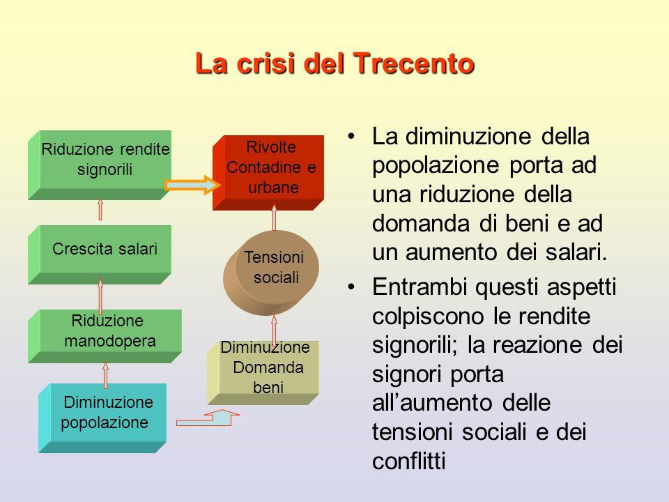 La crisi del Trecento La diminuzione della popolazione porta ad una riduzione della domanda di beni e ad un aumento dei salari. Entrambi questi aspett