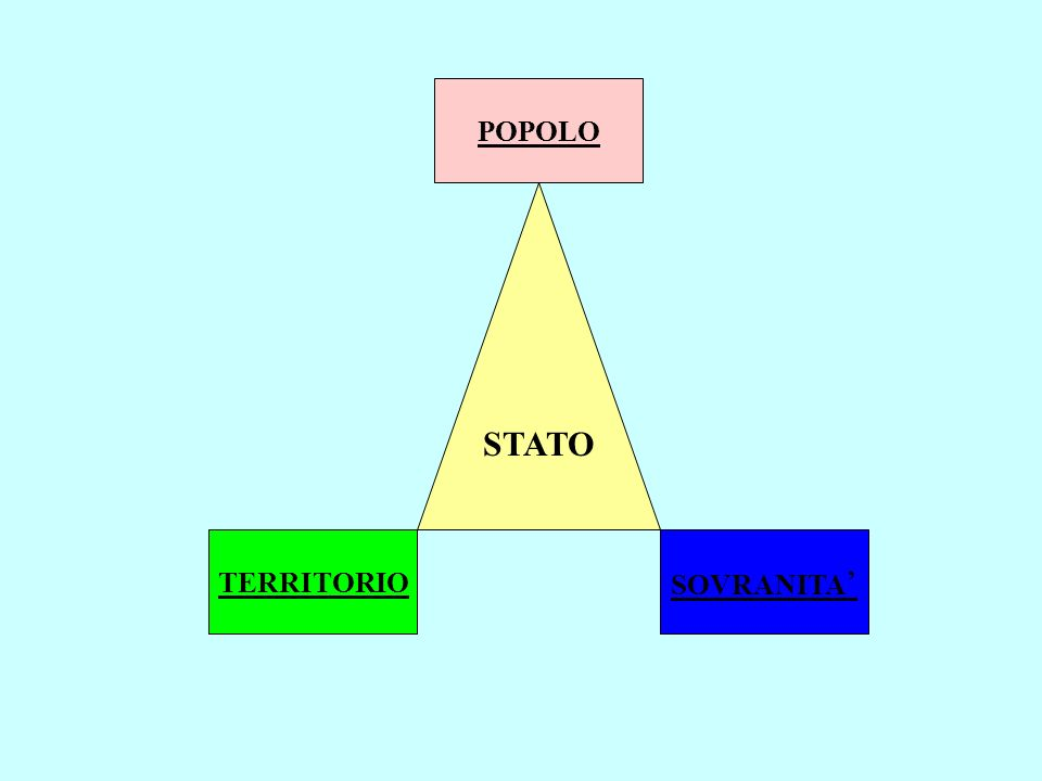Lo Stato può essere definito come: Un popolo organizzato Su un territorio Sotto un unico potere politico sovrano Dalla definizione di Stato si deduce