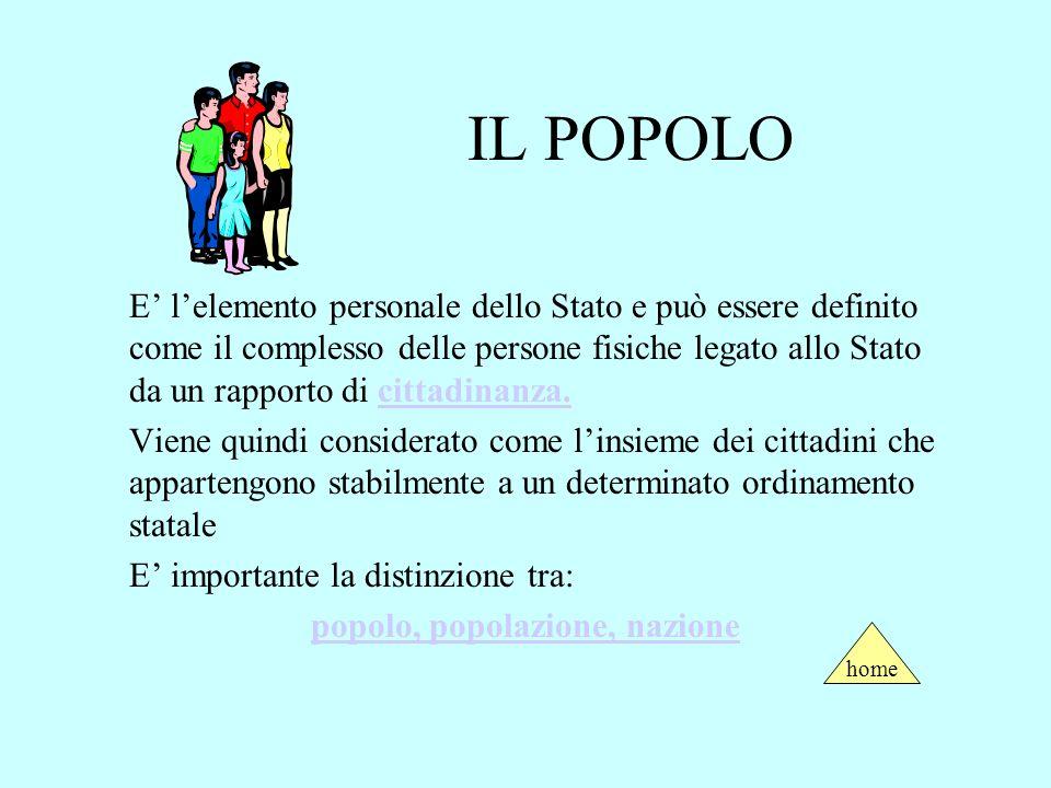 IL POPOLO E lelemento personale dello Stato e può essere definito come il complesso delle persone fisiche legato allo Stato da un rapporto di cittadinanza.cittadinanza.