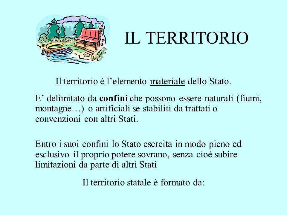 IL TERRITORIO Il territorio è lelemento materiale dello Stato.