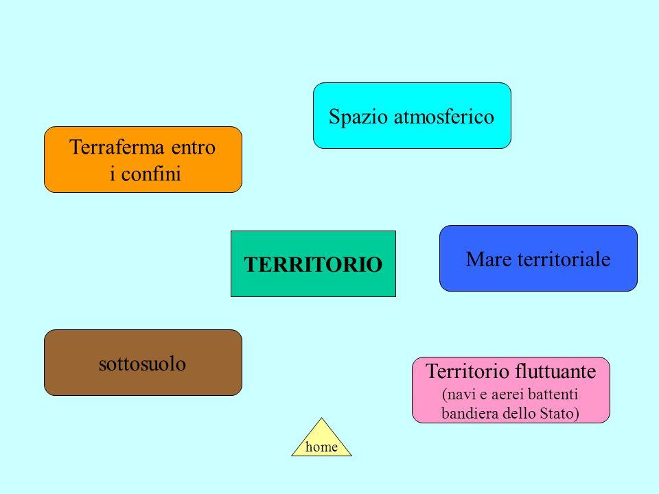 TERRITORIO Mare territoriale Terraferma entro i confini Spazio atmosferico sottosuolo Territorio fluttuante (navi e aerei battenti bandiera dello Stato) home