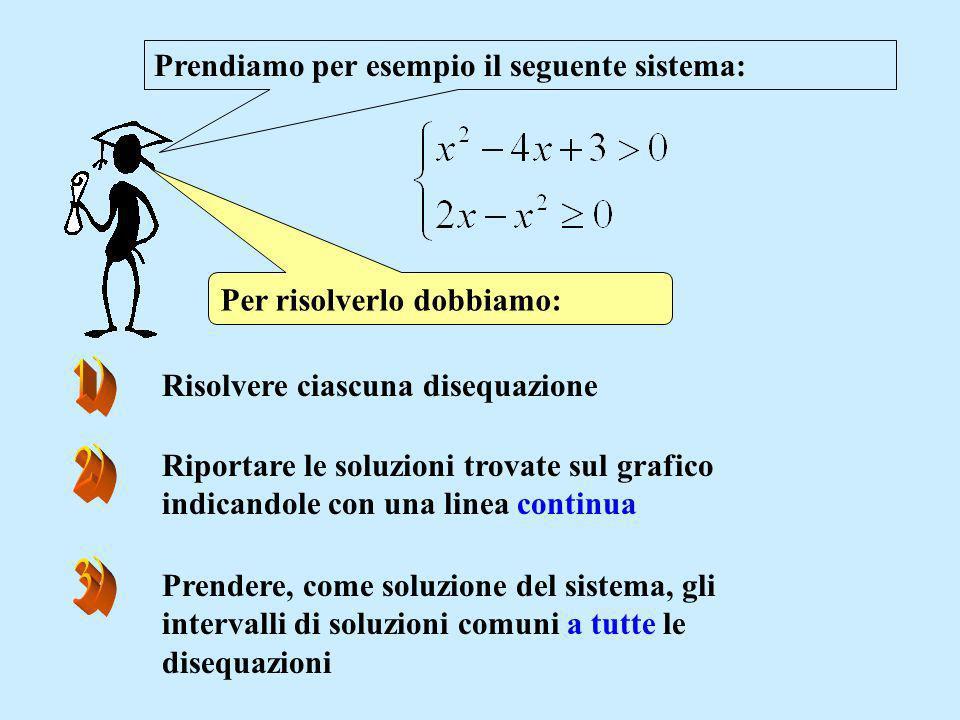Prendiamo per esempio il seguente sistema: Per risolverlo dobbiamo: Risolvere ciascuna disequazione Riportare le soluzioni trovate sul grafico indican