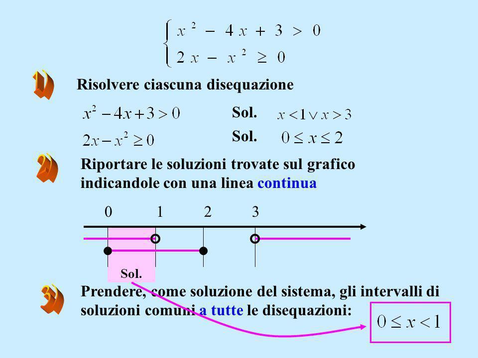 Risolvere ciascuna disequazione Sol. Riportare le soluzioni trovate sul grafico indicandole con una linea continua 0123 Sol. Prendere, come soluzione