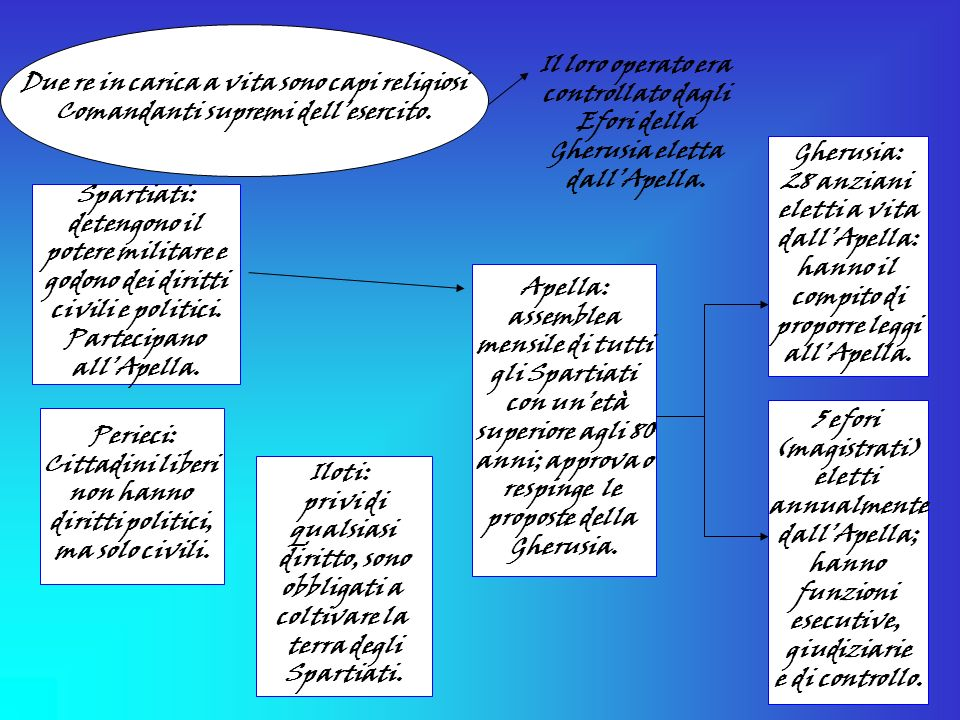 IN GRECIA... a Sparta Classe 1^ A O.C.B. A.S. 2001/2002 alunni: Valentina Sacchetti – Mirko Pozzato Docente: Prof. Elda Biondi