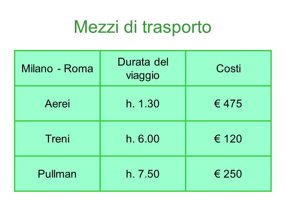 Mezzi di trasporto Milano - Roma Durata del viaggio Costi Aereih.