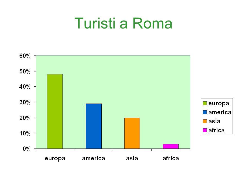 Mezzi di trasporto Milano - Roma Durata del viaggio Costi Aereih. 1.30 475 Trenih. 6.00 120 Pullmanh. 7.50 250