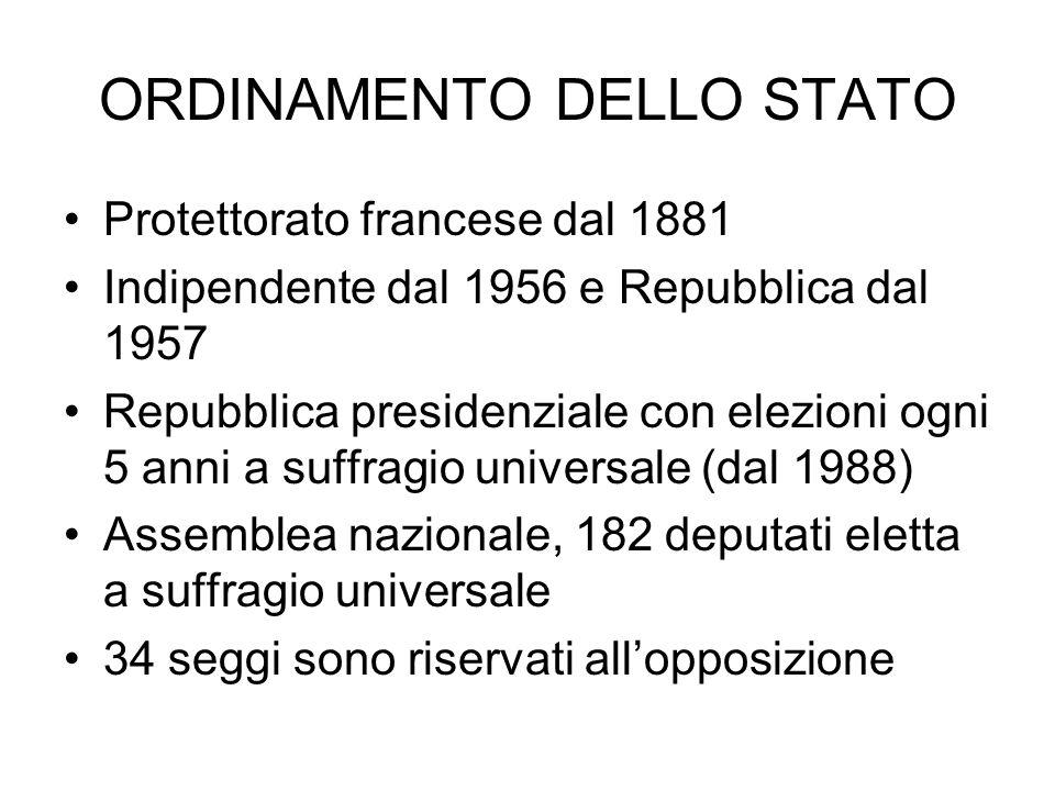 ORDINAMENTO DELLO STATO Protettorato francese dal 1881 Indipendente dal 1956 e Repubblica dal 1957 Repubblica presidenziale con elezioni ogni 5 anni a
