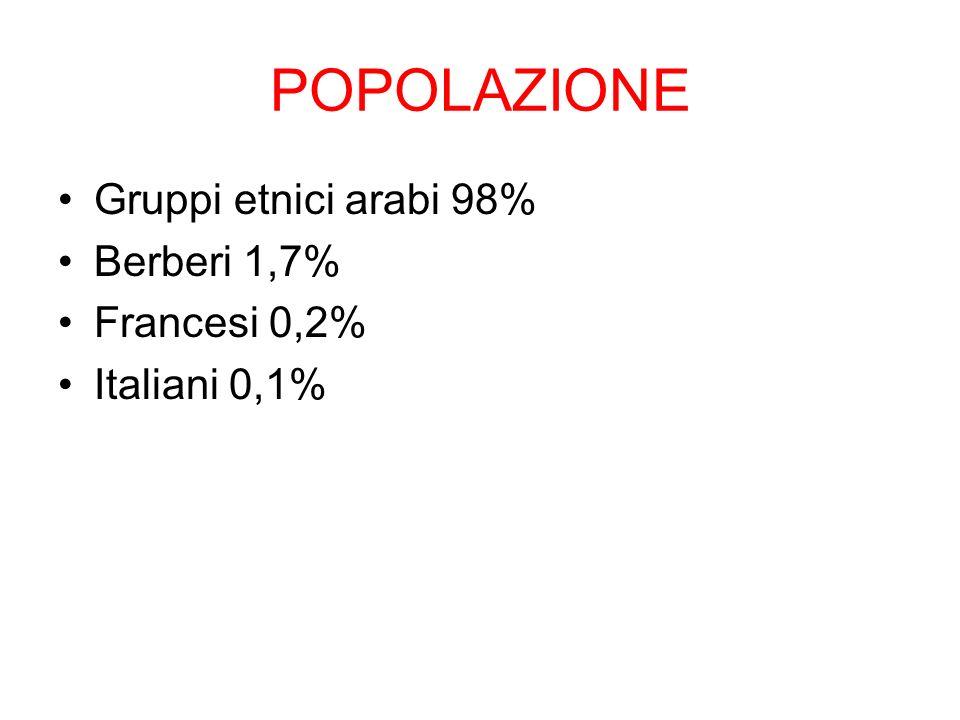 POPOLAZIONE Gruppi etnici arabi 98% Berberi 1,7% Francesi 0,2% Italiani 0,1%