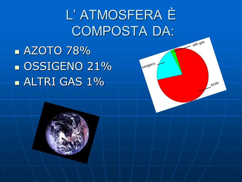 L ATMOSFERA È COMPOSTA DA: AZOTO 78% AZOTO 78% OSSIGENO 21% OSSIGENO 21% ALTRI GAS 1% ALTRI GAS 1%