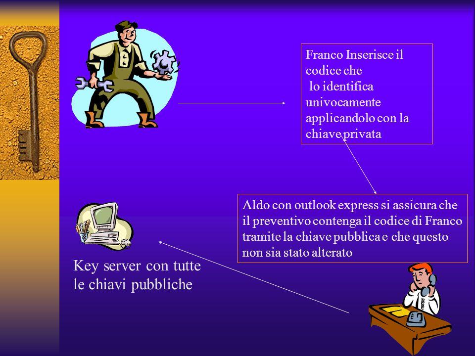 Criptatura Asimmetrica Chiave privata e Chiave pubblica Non è possibile arrivare a una conoscendo laltra, sono indipendenti Chiave pubblica distribuit